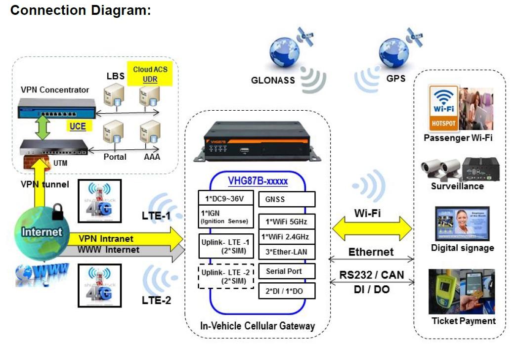Vehicle LTE Router - 英特威資訊股份有限公司| InterWave Information Corp