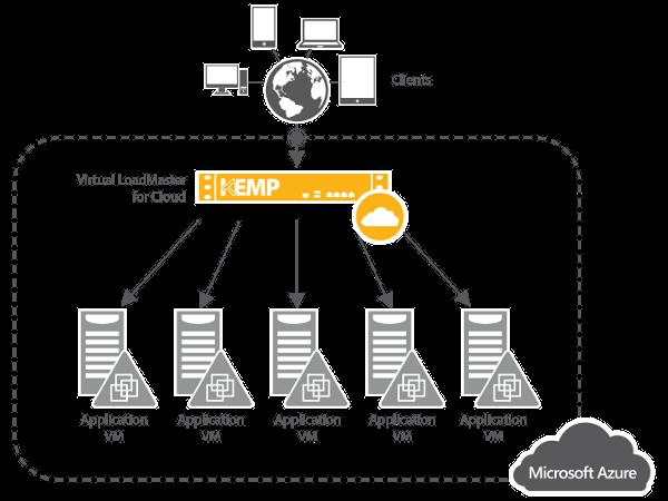 KEMP in Azure - 英特威資訊股份有限公司| InterWave